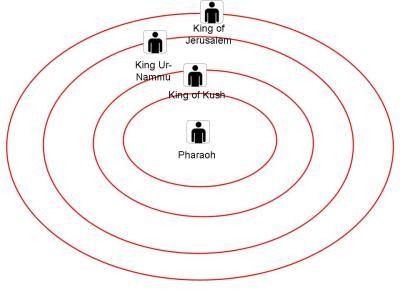 Fig. 3. El universo centrado en Faraón
