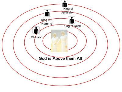Fig. 4. El universo gobernado por poderes superiores