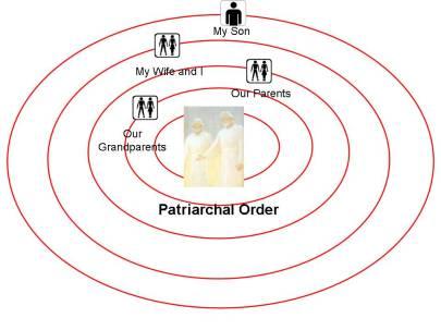 Fig. 5. El orden patriarcal