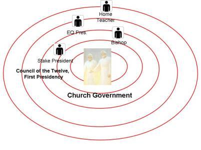 Fig. 6. El gobierno de la Iglesia